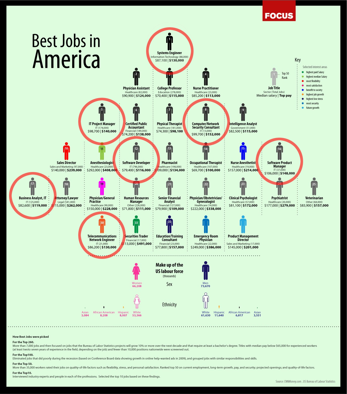 best majors for jobs reaserch work