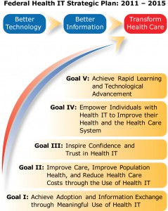 Federal Health IT Strategic Plan, 2011-2015 (image courtesy Office of the National Coordinator for Health IT)