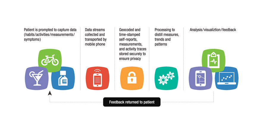 The open mHealth patient data flow (image courtesy openmhealth.org).