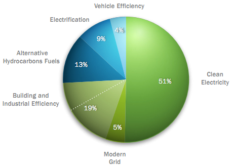The DoE's FY 2011 energy technology budget, categorized by strategy [image courtesy U.S Department of Energy, First Quadrennial Technology Review, September 2011].