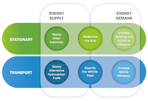 The QTR has framed six strategies to address national energy challenges [image courtesy U.S. Department of Energy, First Quadrennial Technology Review, September 2011].