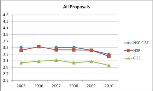 Average reviewer ratings of all proposals submitted from 2005 to 2010 to NSF overall (red line), just Computer & Information Science & Engineering (CISE) (green line), and NSF minus CISE (blue line) [image courtesy BLOG@CACM].