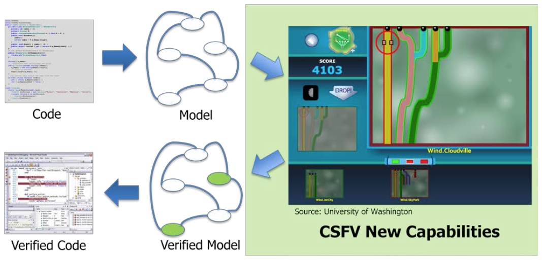 A notional architecture of a game solution for the Crowd Sourced Formal Verification (CSFV) program [image courtesy DARPA].