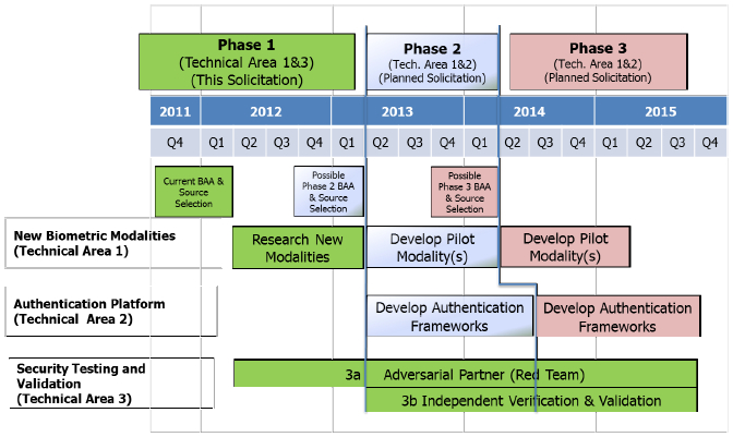 The three phases of DARPA's Active Authentication program [image courtesy DARPA].
