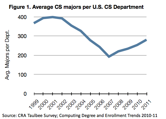 Figure 1. Average CS majors per U.S. CS department.
