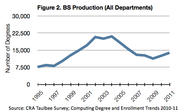 Figure 2. BS Production (All Departments)