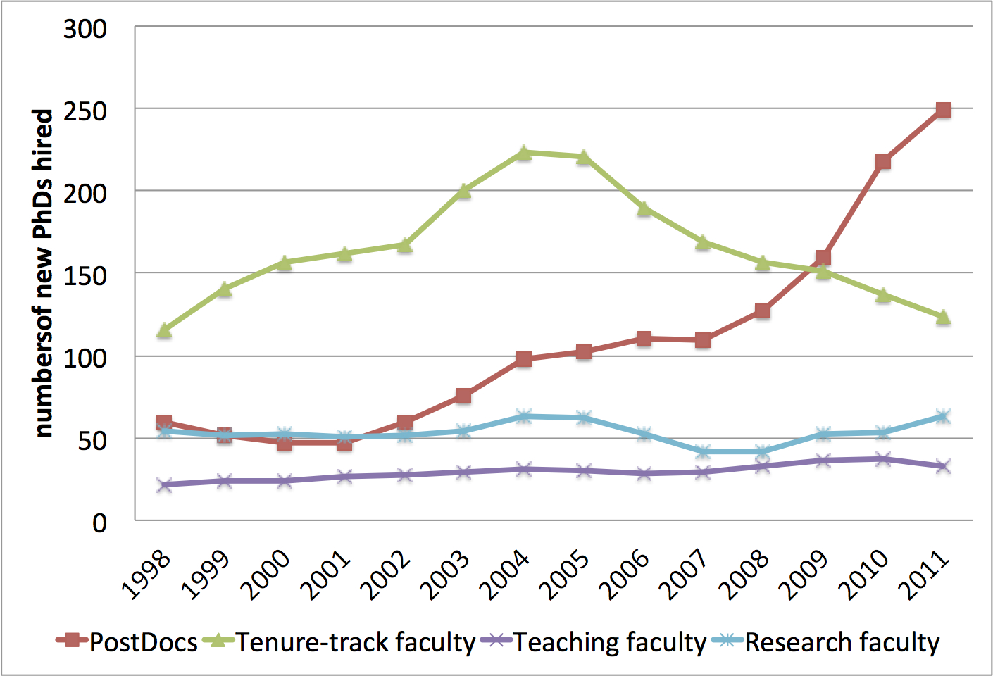 cademic hiring of new computer science Ph.D.s from U.S. and Canadian universities, as a three-year rolling average, 1998-2011.