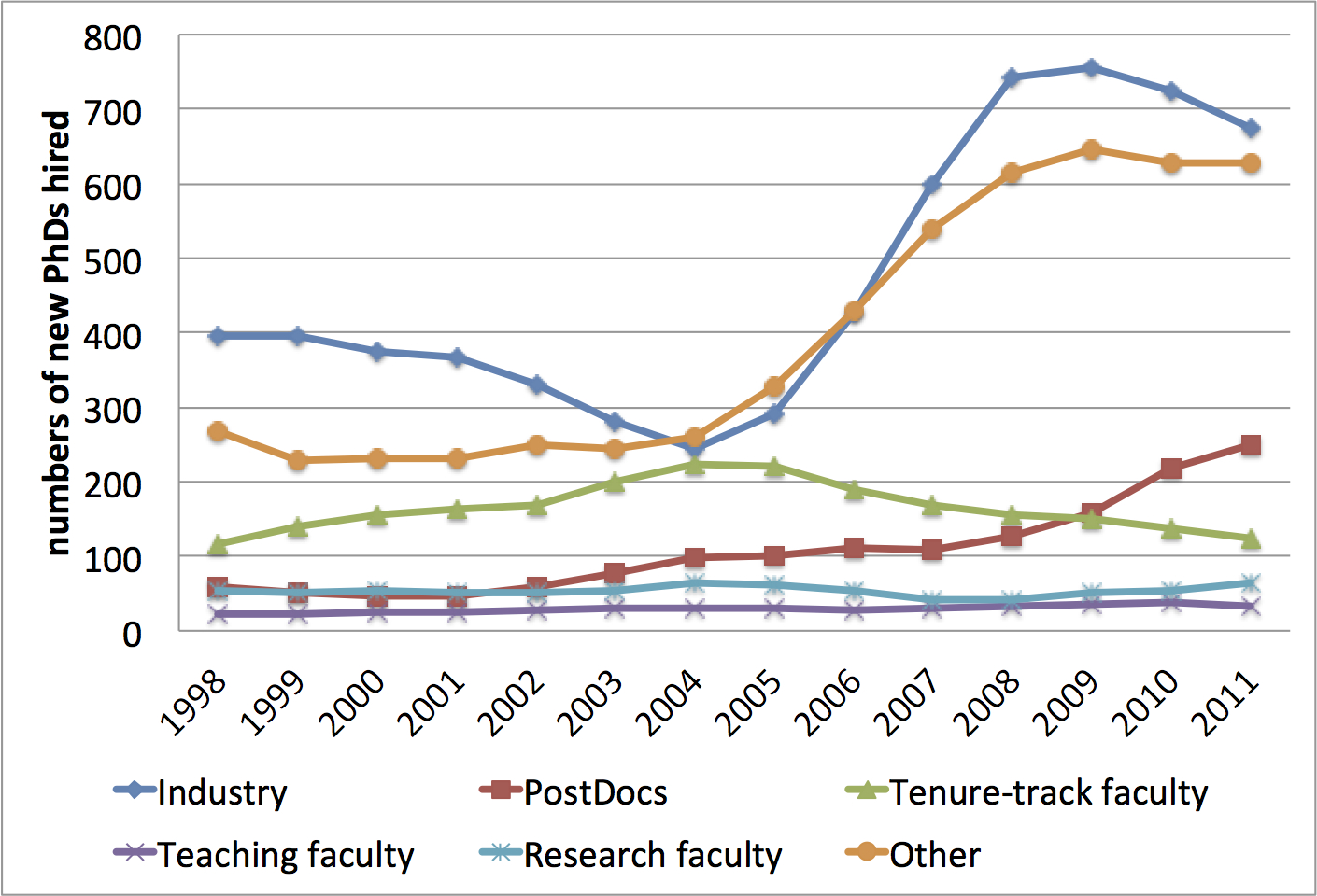 Hiring of new computer science Ph.D.s from U.S. and Canadian universities, as three-year rolling averages, 1998-2011.