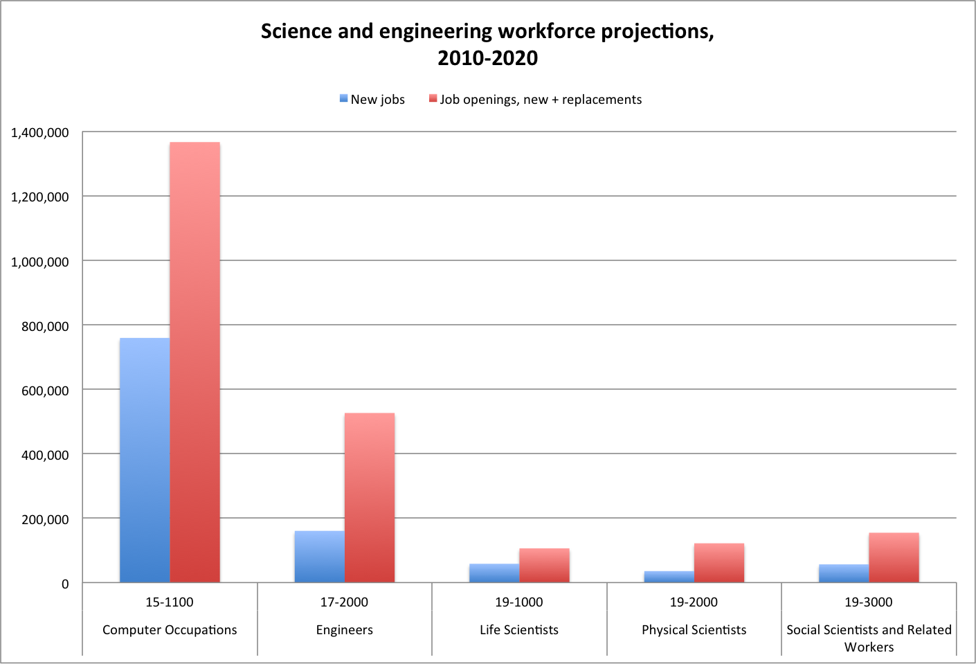 Science and engineering workforce projections, 2010-2020 [derived from http://www.bls.gov/opub/mlr/2012/01/art5full.pdf, Appendix, Table 1].