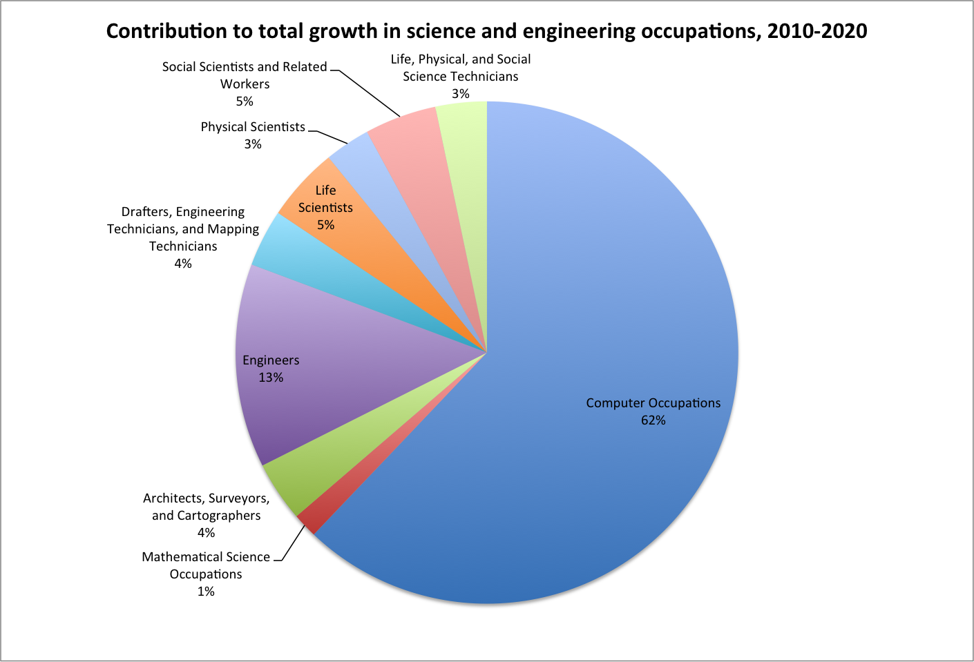Contribution to total growth in science and engineering occupations, 2010-2020 [derived from http://www.bls.gov/opub/mlr/2012/01/art5full.pdf, Appendix, Table 1].
