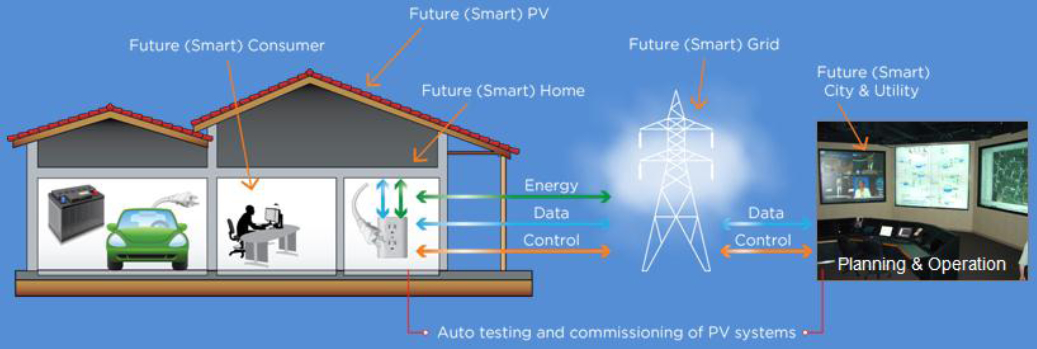 A Plug and Play photovoltaic system of the future consists of a bi-directional flow of information between the home and utility via a smart grid [image courtesy DoE].