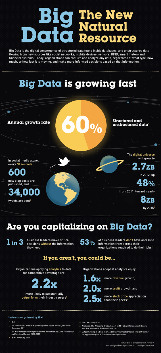 Big Data: The New Natural Resource [image courtesy IBM].