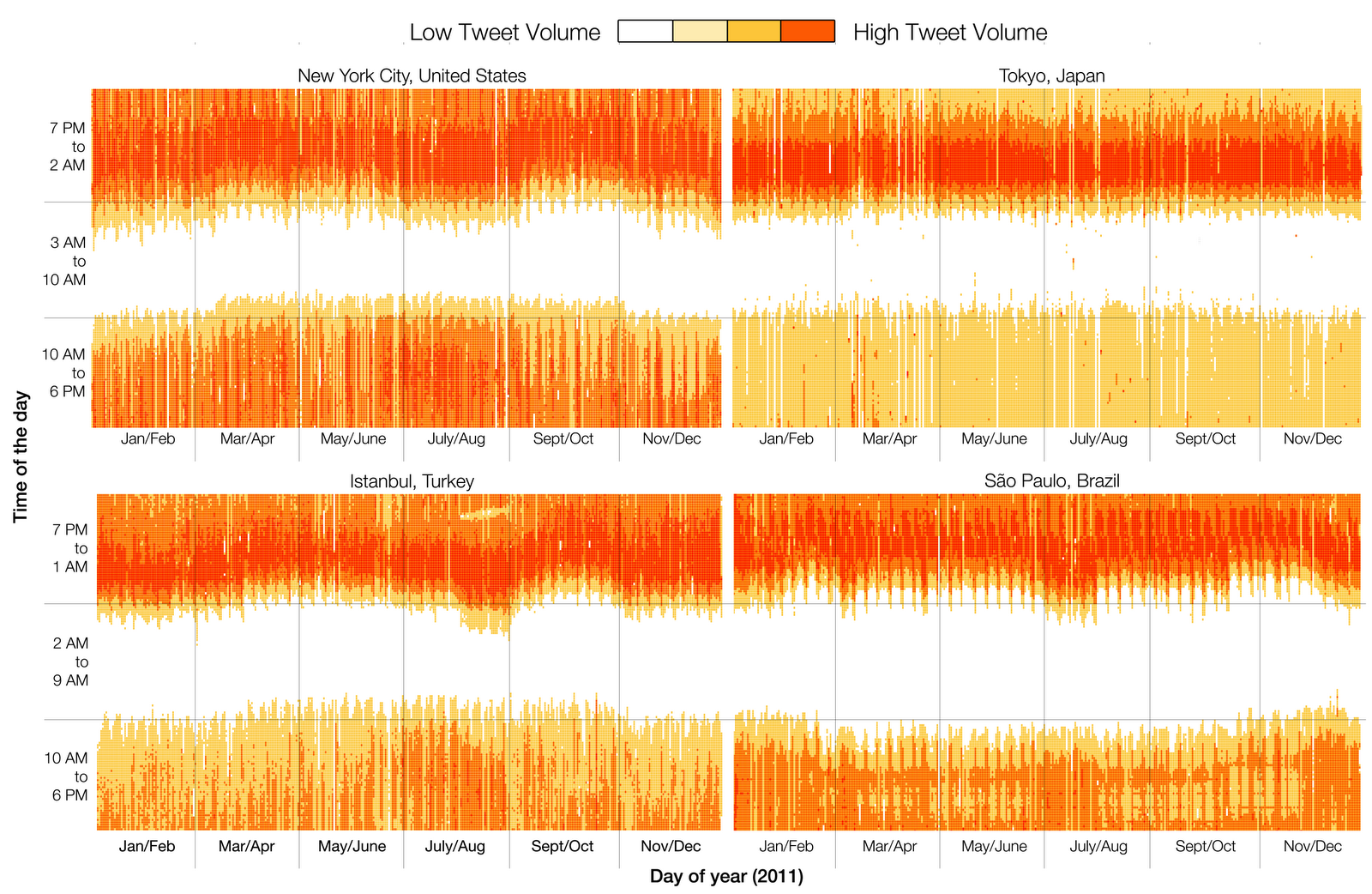 Different patterns of Twitter activity between the four cities [image courtesy Twitter].