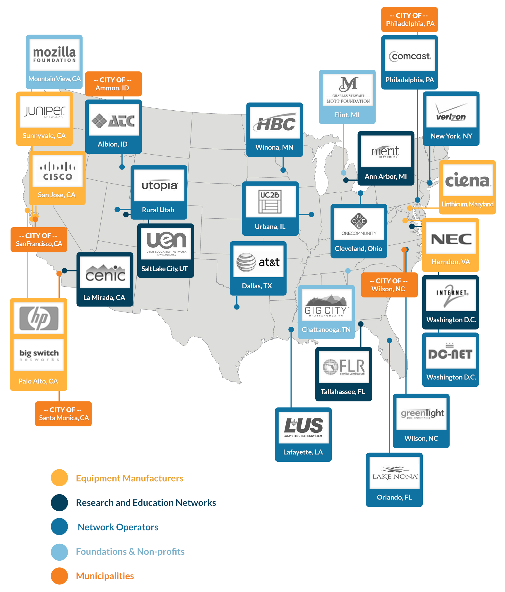 Founding sponsors and partners of US Ignite [image courtesy US Ignite].