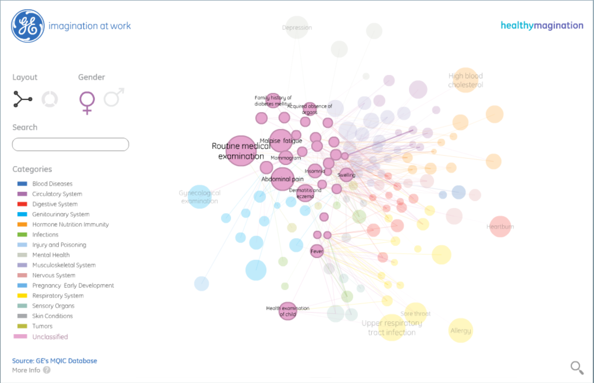A view of the Health InfoScape website from MIT and GE [image courtesy GE Data Visualization].