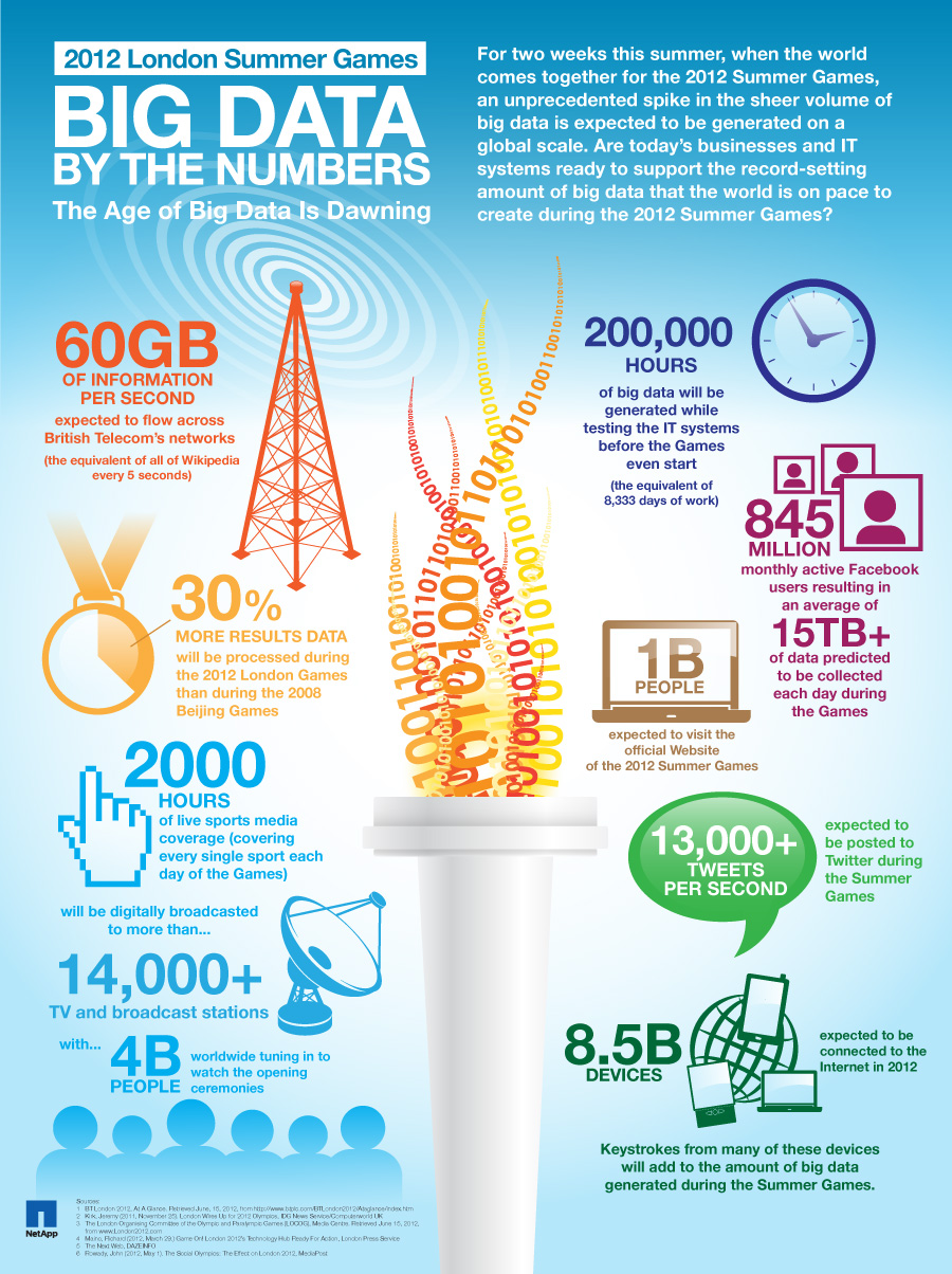 2012 London Summer Games: Big Data by the Numbers: The Age of Big Data is Dawning [image courtesy NetApp].