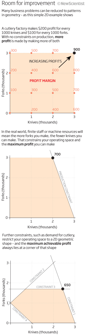 Room for Improvement: Many business problems can be reduced to patterns in geometry -- as this simple 2D example shows [image courtesy New Scientist].