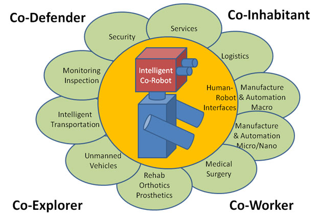 Figure 2. Representative NRI Application Space. This figure illustrates the connections between Co-Defender, Co-Inhabitant, Co-Explorer, Co-Worker and Intelligent Co-Robot [image courtesy NSF].