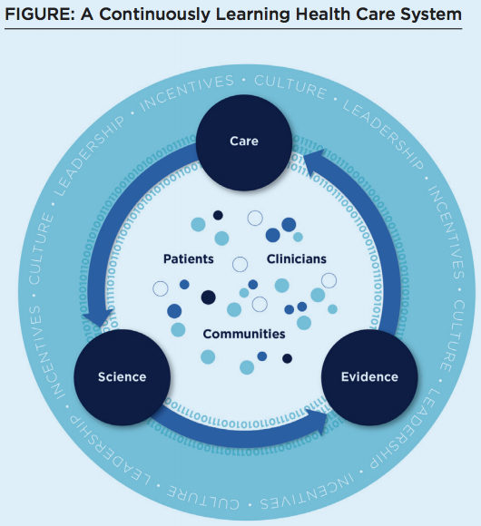 A continuously learning healthcare system [image courtesy IOM].