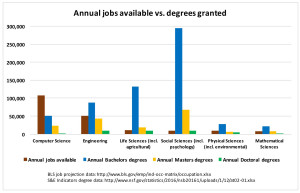 Jobs vs. degrees