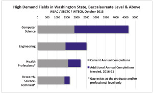 Washington workforce gap