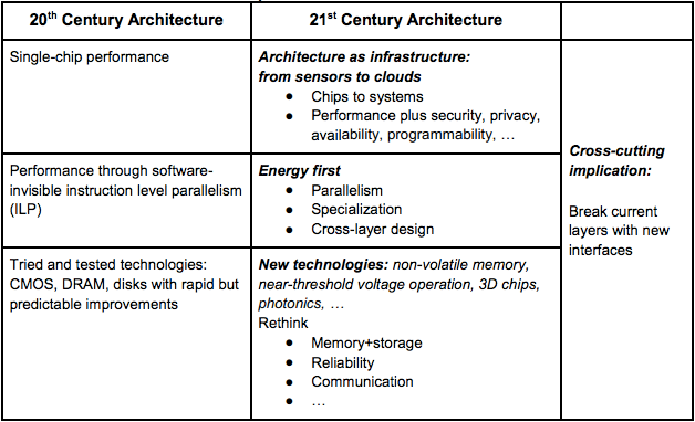 role of computers in architecture